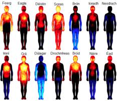 Emotions Temp