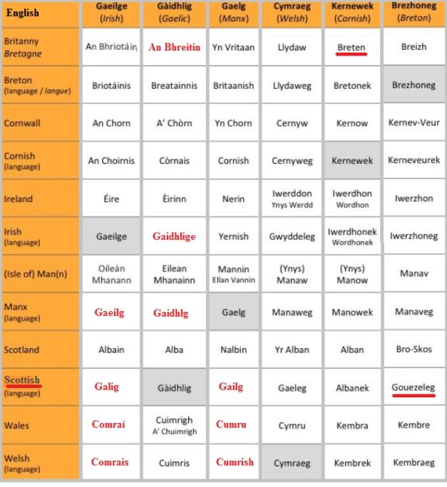Celtic Languages 2